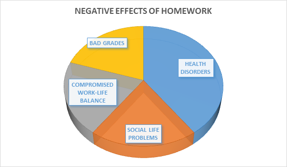 nagative effect of homework
